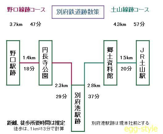 別府鉄道跡散策距離程