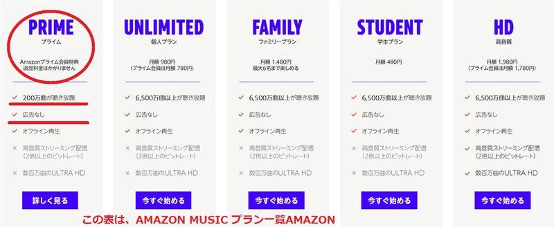 amazonサイトから:無料のプライムで200万曲。
